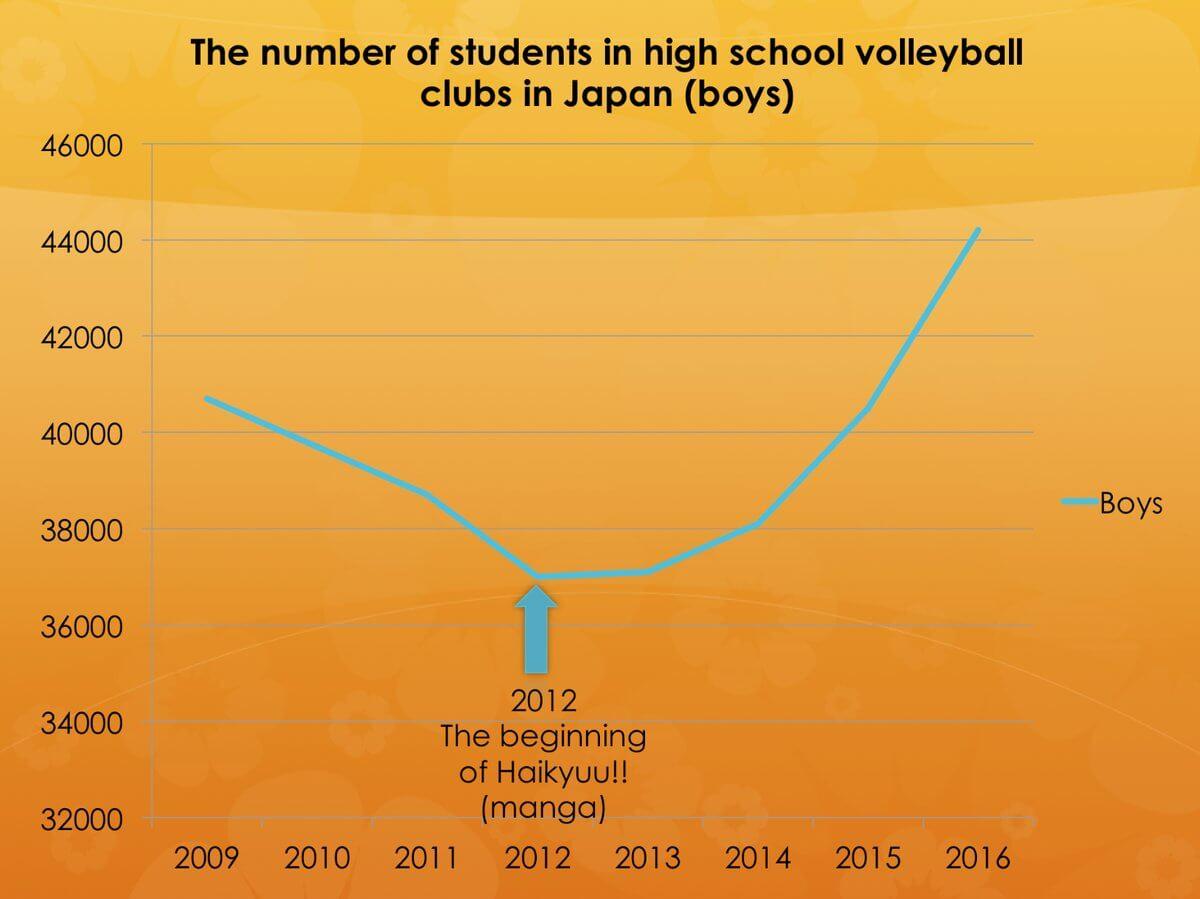 Haikyuu - A Ascenção da Popularidade do Voleibol no Japão