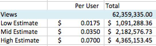 Quanto Custas à Indústria quando Vês Anime Ilegalmente? Dados Estatística