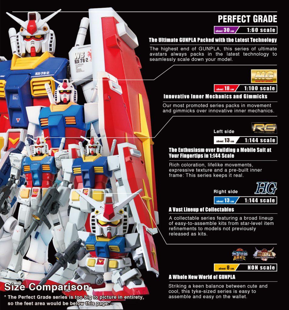 Gunpla - A arte de Gundam em plástico