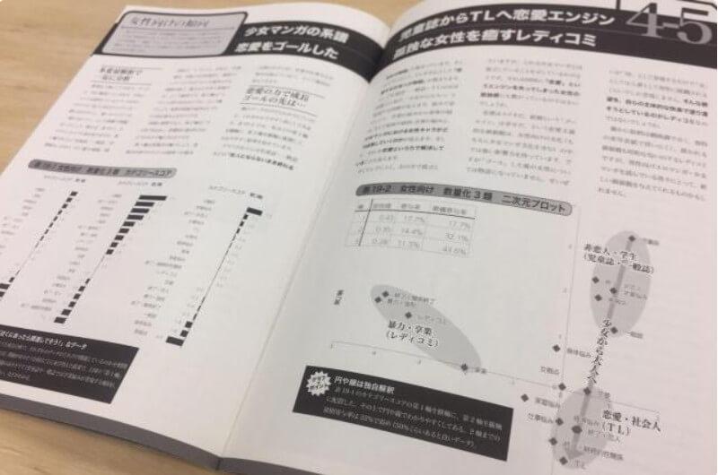 Manga Shoujo - O que as raparigas procuram - graficos Makita