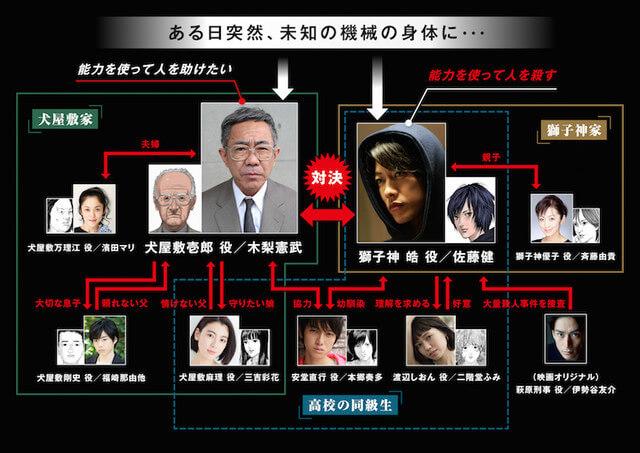 Inuyashiki Live Action revela Elenco do Filme