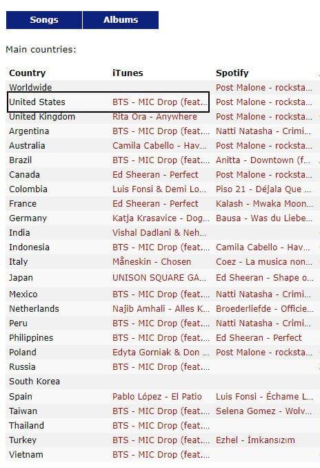BTS Revela MIC Drop Remix com Steve Aoki e Bate Recorde