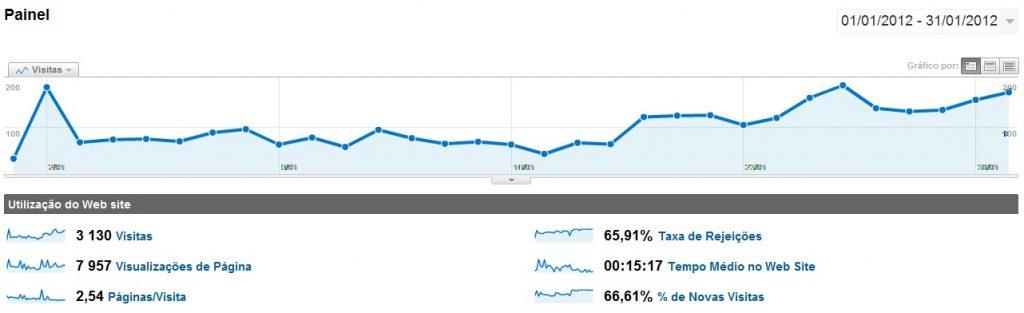 Janeiro 2012 no ptAnime - Visitas Google Analytics