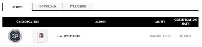 Wanna One e MOMOLAND - Oficialmente Certificados Platina