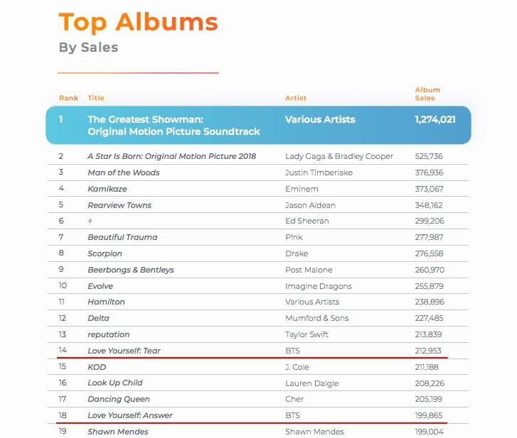BTS conseguem o 2 lugar na Lista dos Melhores Artistas baseado nas Vendas de Álbuns dos EUA em 2018