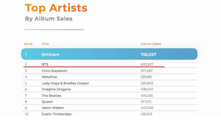 BTS conseguem o 2º lugar na Lista dos Melhores Artistas baseado nas Vendas de Álbuns dos EUA em 2018