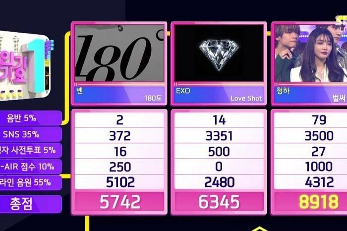 Chungha consegue 4 Vitória com Gotta Go no programa Inkigayo
