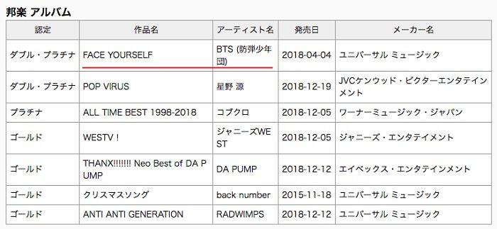 """""""Face Yourself"""" dos BTS é Platina Dupla no Japão + """"Jealous"""" dos TVXQ recebe certificação Gold"""