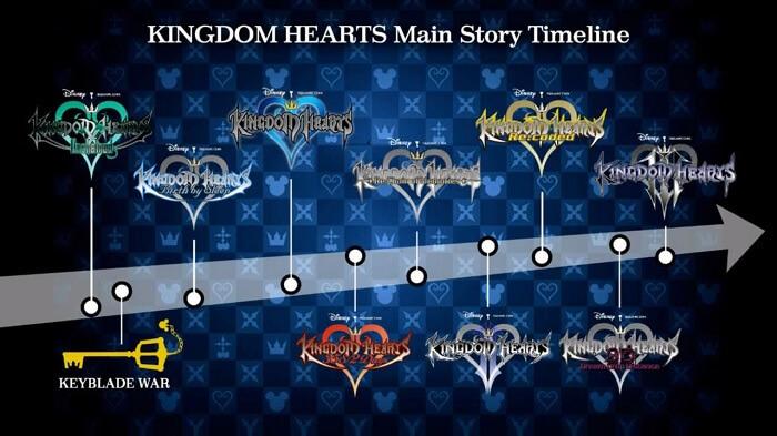 Kingdom Hearts III - 13 Anos Demasiado Tarde