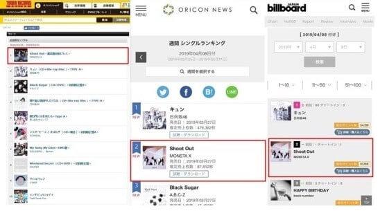 """A """"Shoot Out"""" dos MONSTA X está no Topo das Tabelas Semanais no Japão"""