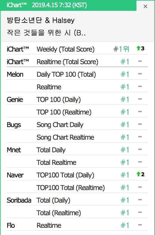 BTS alcançam um Perfect All-Kill com Boy With Luv 2