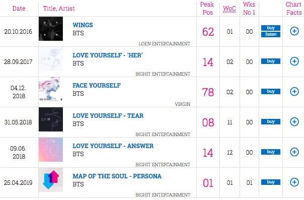 BTS tornam-se no Primeiro Artista coreano no topo do ranking oficial de álbuns do Reino Unido q