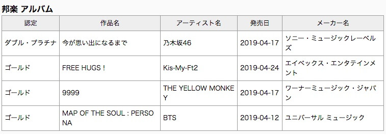 Álbum Map of the Soul Persona dos BTS é certificado com Ouro no Japão
