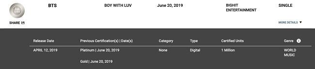 """Boy With Luv"" dos BTS Consegue 2º Single Platina RIAA"