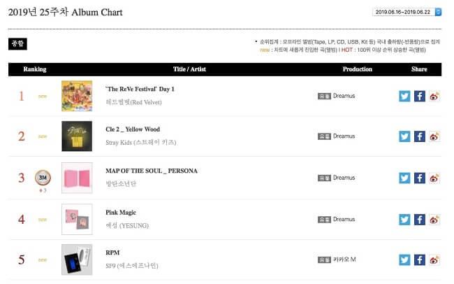 Grupos K-Pop no Topo das Tabelas Semanais Gaon - Semana 16 a 22 de junho 2019