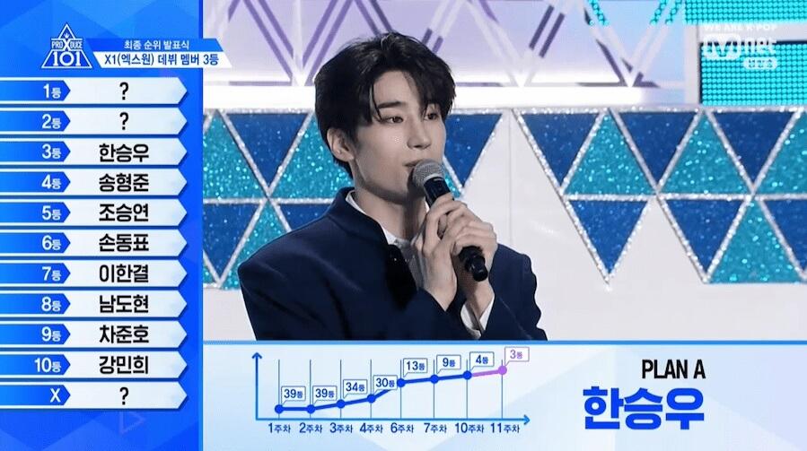 Produce X 101 - Programa revela Top 11 e Nome do Grupo Han Seung Woo