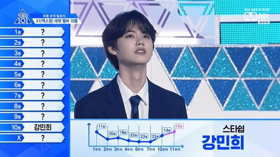 Produce X 101 - Programa revela Top 11 e Nome do Grupo Kang Min Hee