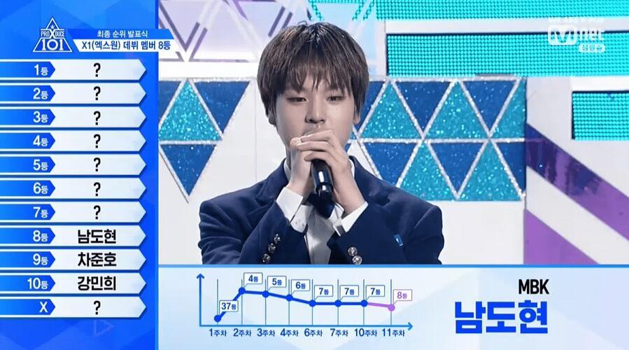 Produce X 101 - Programa revela Top 11 e Nome do Grupo Nam Do Hyon