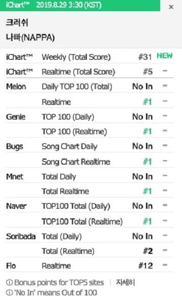 """Crush - Novo Single """"NAPPA"""" no topo das Tabelas em Tempo Real"""