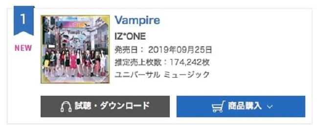 """IZ*ONE conseguem Terceiro Nº1 na Tabela de Singles Diária da Oricon com """"Vampire"""""""