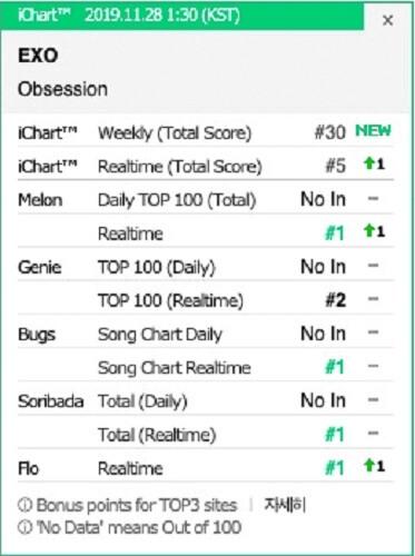 """EXO no 1º Lugar das Tabelas em Tempo Real com """"Obsession"""""""