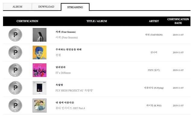 SEVENTEEN, TWICE, ITZY, Taeyeon Certificados pela Gaon