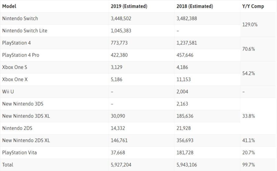 Nintendo domina mercado no Japão em 2019