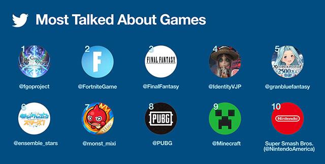 Fate/Grand Order Lidera Discussões de Videojogos no Twitter