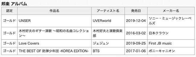 "BTS - ""The Best Of BTS: Korea Edition"" atinge Ouro no Japão"
