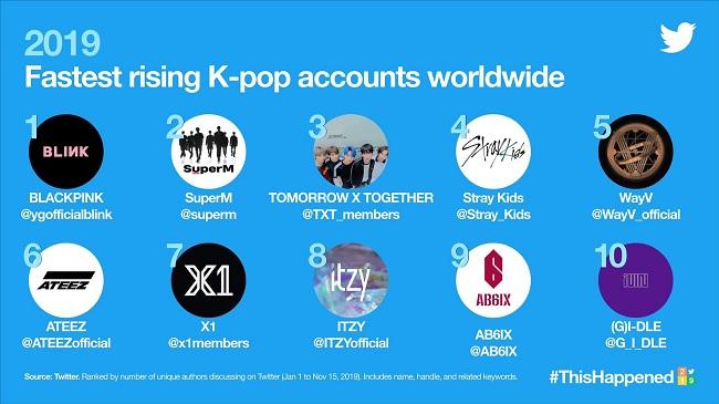 Twitter anuncia Dados sobre K-Pop em 2019