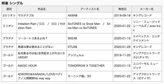 """TXT - Ouro no Japão com Single de Estreia """"Magic Hour"""""""