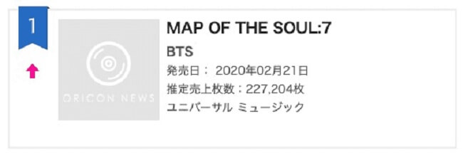 "BTS no Topo da Oricon com ""Map of the Soul: 7"""
