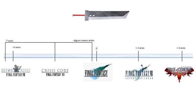 Compilation of Final Fantasy VII Timeline