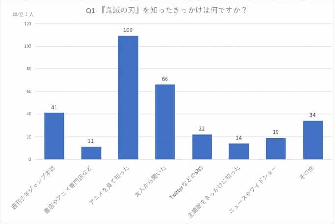 Kimetsu no Yaiba - Inquérito revela porquê da popularidade