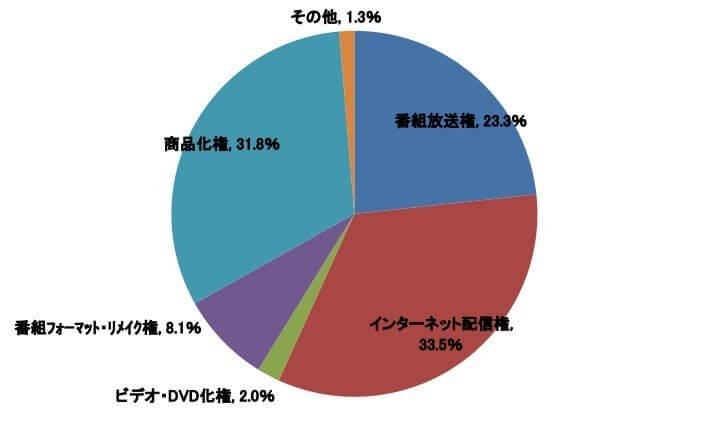 Anime representa 80% da Exportação de Licenças de Transmissão