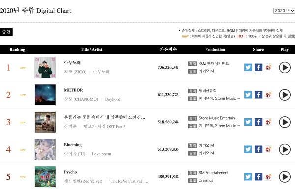 Gaon revela tabelas de Álbuns Físicos e Digitais de 2020 (até agora)