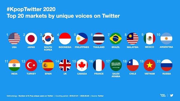 Twitter revela Top de Artistas K-Pop mais Mencionados em 2020