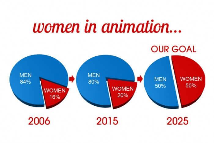 Kyoto Animation recebe prémio da organização Women in Animation