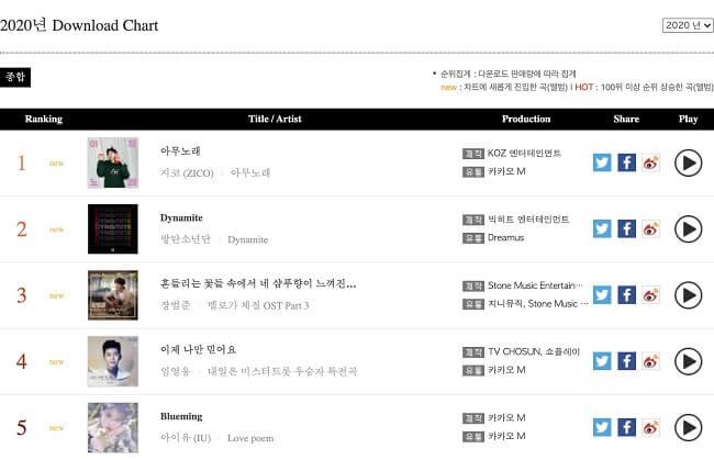 Gaon Chart revela Tabela Digital e de Álbuns de 2020