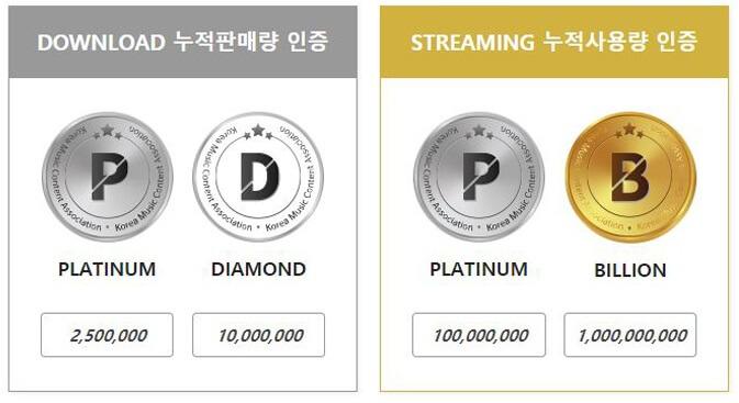gaon certificações download e streaming BTS, SUPERM, MONSTA X, BEN E GAHO