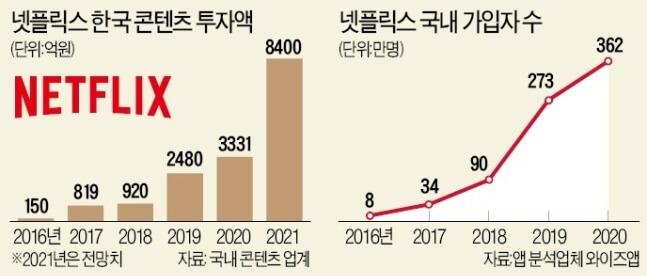 netflix kdramas investimento 2016-2021 Netflix investe em conteúdo Coreano
