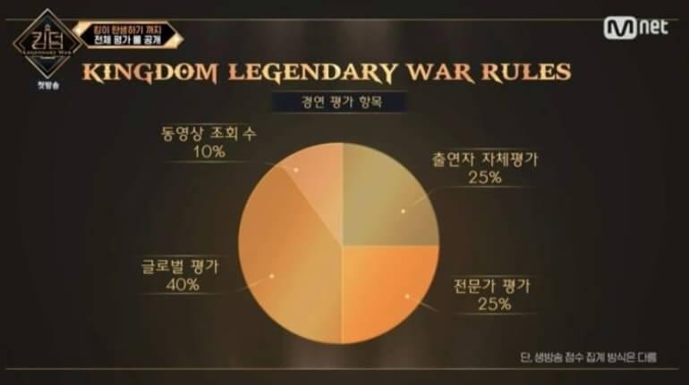 Critérios de avaliação Kingdom: Legendary War - primeira ronda de atuações Critérios de avaliação